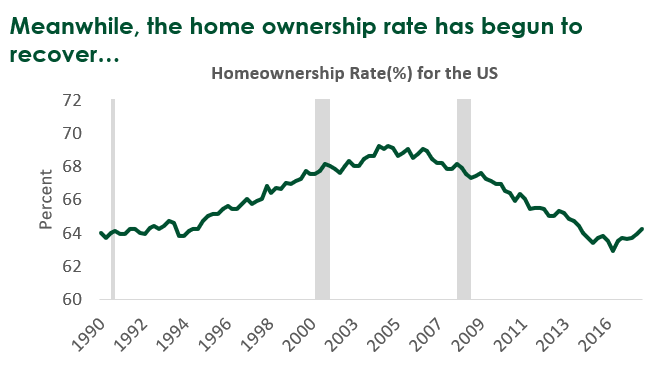 Minnesota Home Ownership Rate