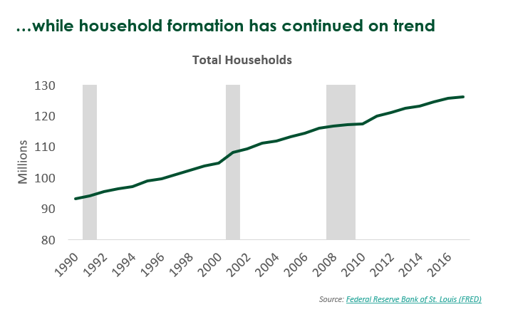 Minnesota Household Formation Trends
