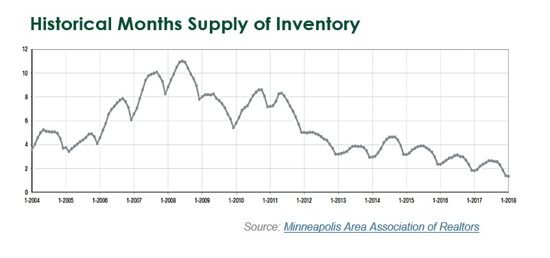 Minnesota Housing Supply
